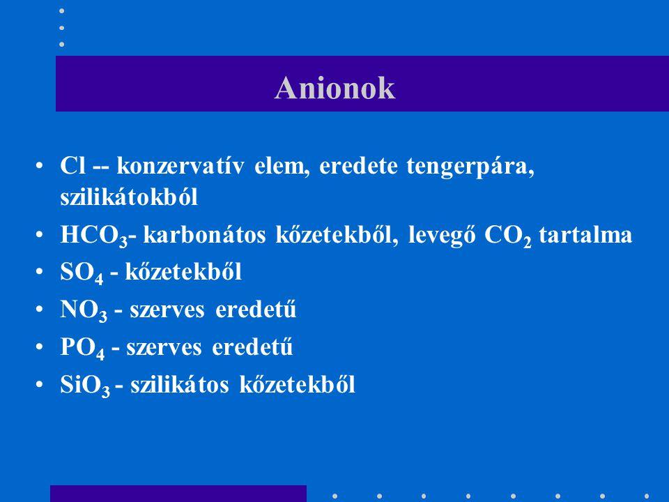 Anionok Cl -- konzervatív elem, eredete tengerpára, szilikátokból