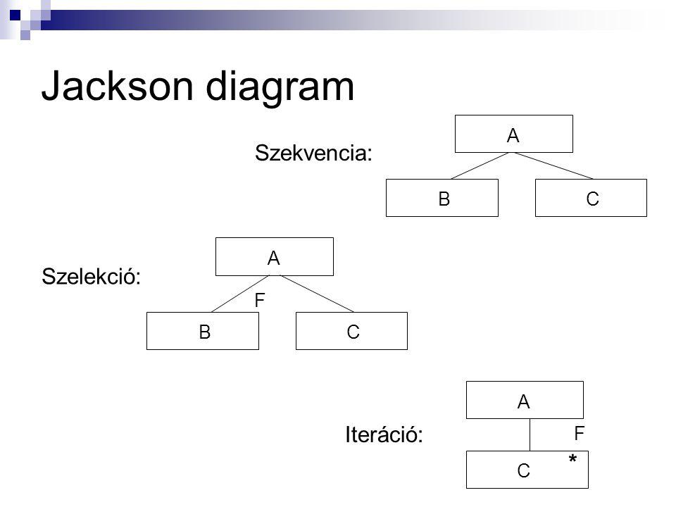 Jackson diagram A Szekvencia: B C A Szelekció: F B C A Iteráció: F * C