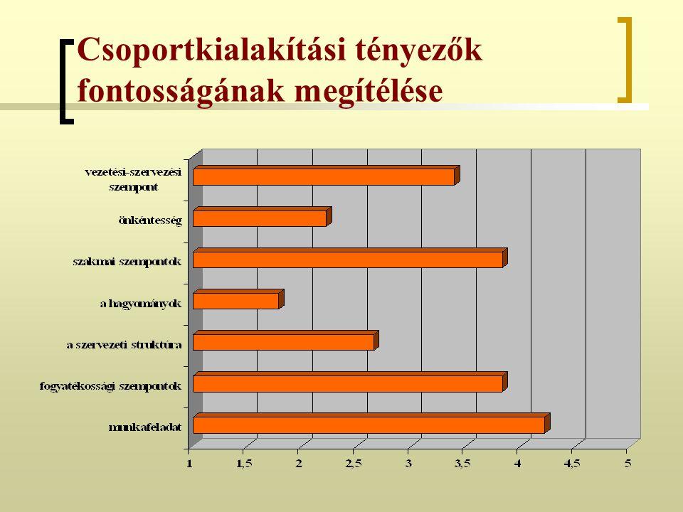 Csoportkialakítási tényezők fontosságának megítélése