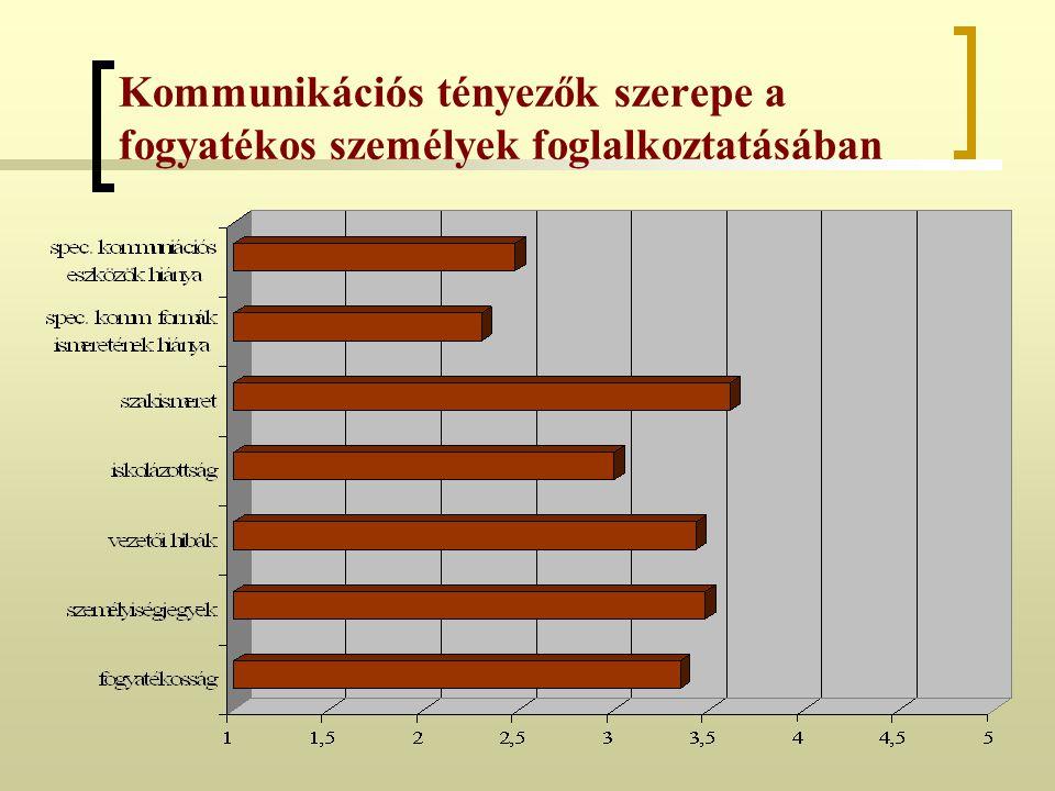 Kommunikációs tényezők szerepe a fogyatékos személyek foglalkoztatásában