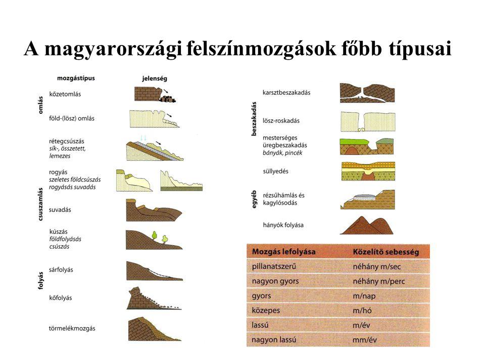A magyarországi felszínmozgások főbb típusai
