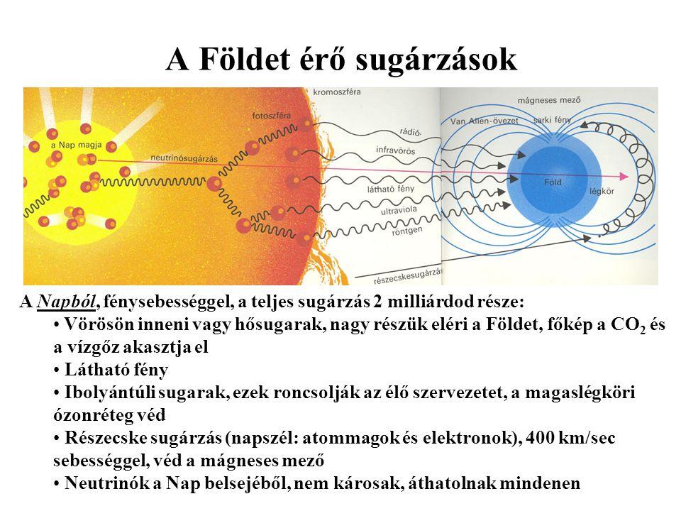 A Földet érő sugárzások