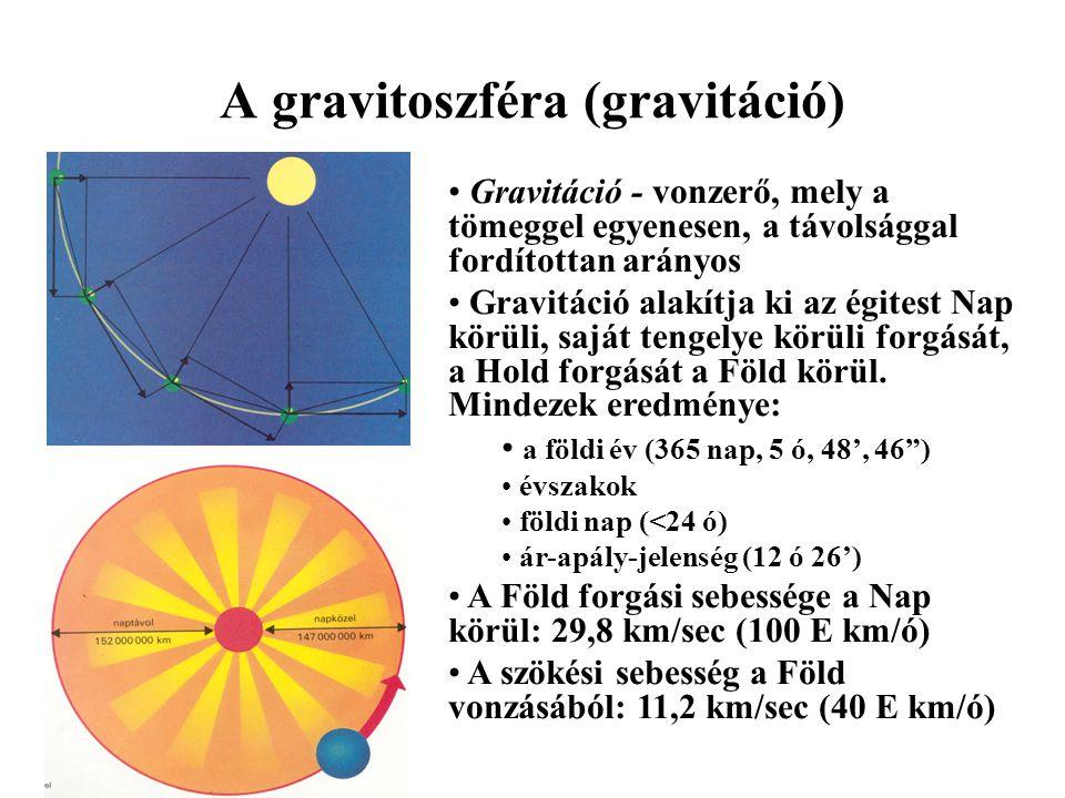 A gravitoszféra (gravitáció)