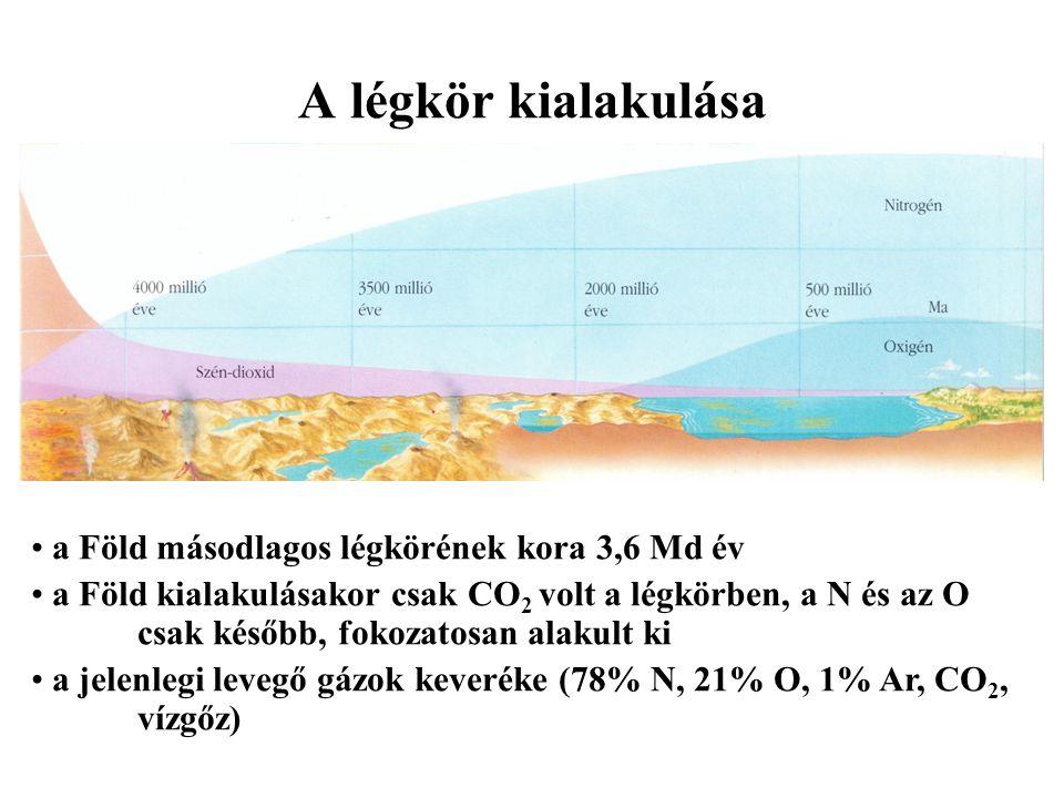 A légkör kialakulása a Föld másodlagos légkörének kora 3,6 Md év