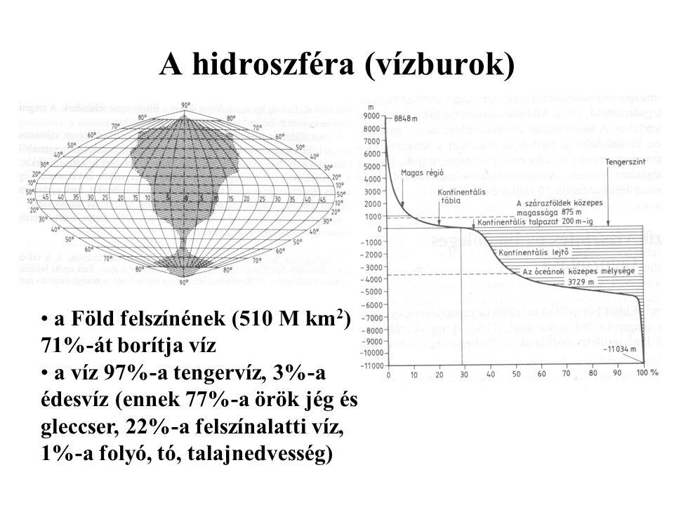 A hidroszféra (vízburok)