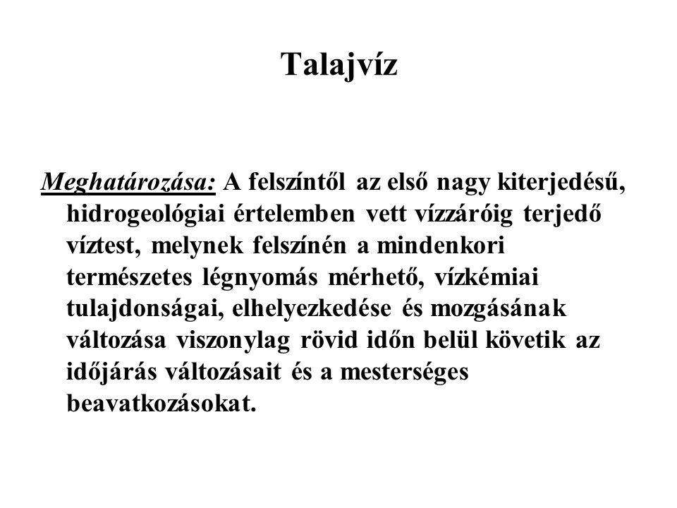 Talajvíz