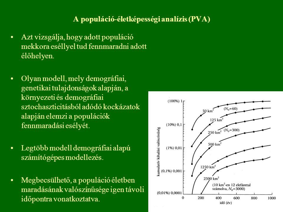 A populáció-életképességi analízis (PVA)