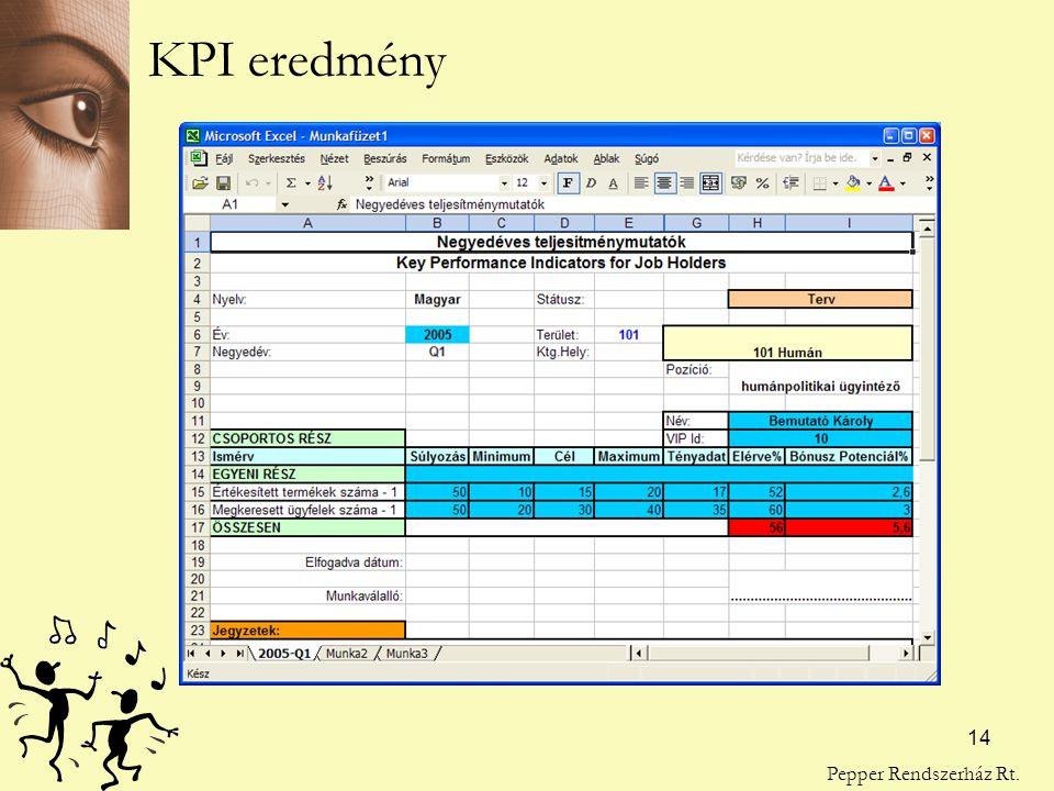 KPI eredmény Pepper Rendszerház Rt.