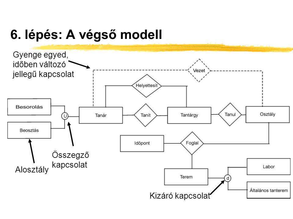 6. lépés: A végső modell Gyenge egyed, időben változó jellegű kapcsolat. Összegző kapcsolat. Alosztály.