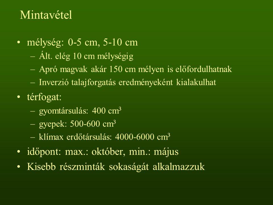 Mintavétel mélység: 0-5 cm, 5-10 cm térfogat: