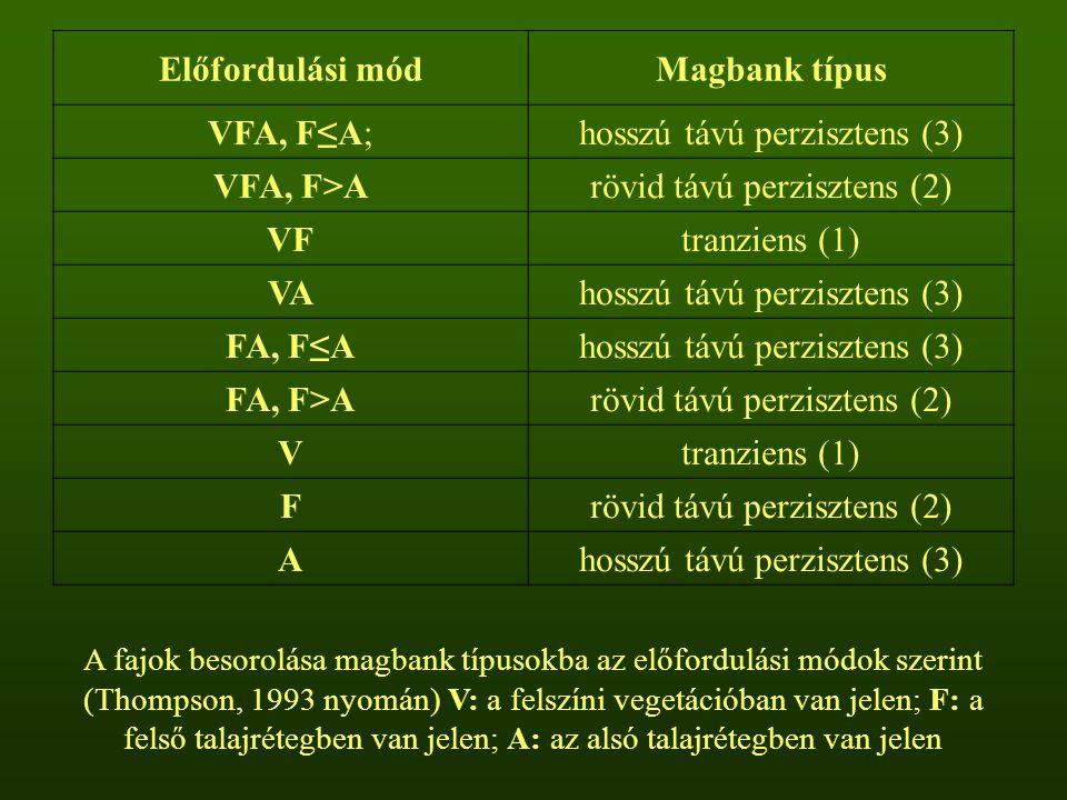 hosszú távú perzisztens (3) VFA, F>A rövid távú perzisztens (2) VF
