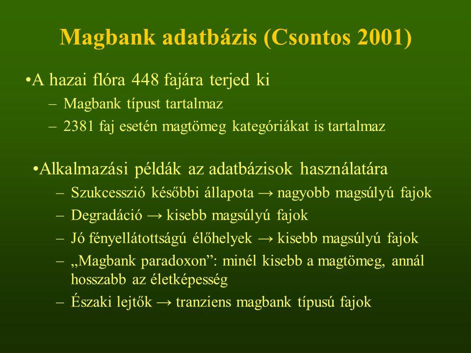 Magbank adatbázis (Csontos 2001)