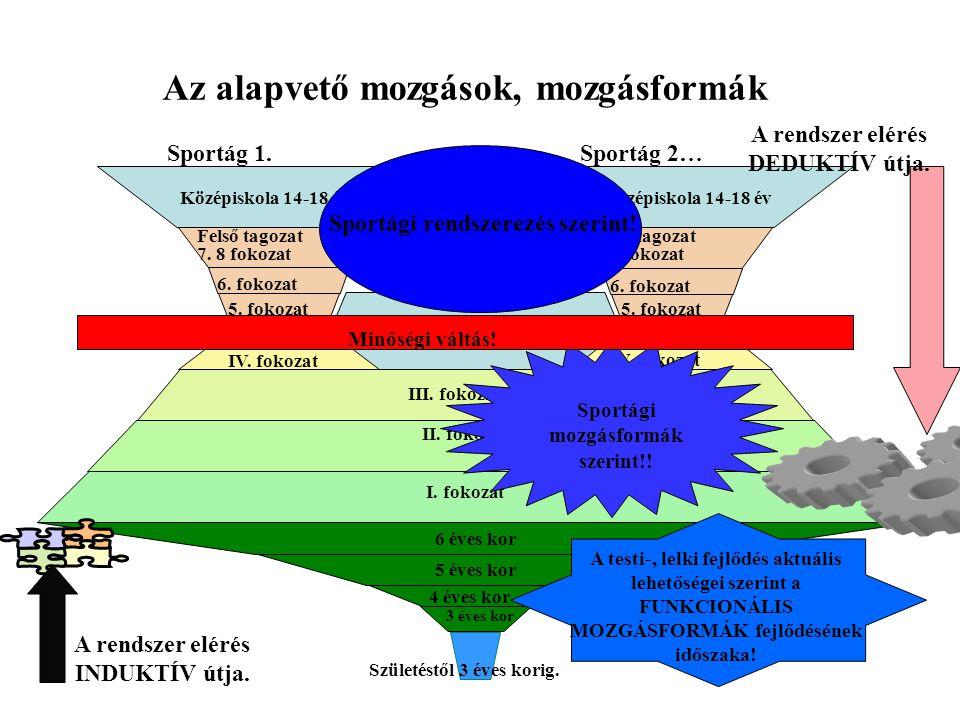 Az alapvető mozgások, mozgásformák