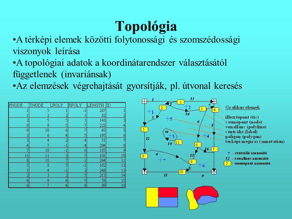 Topológia A térképi elemek közötti folytonossági és szomszédossági viszonyok leírása.
