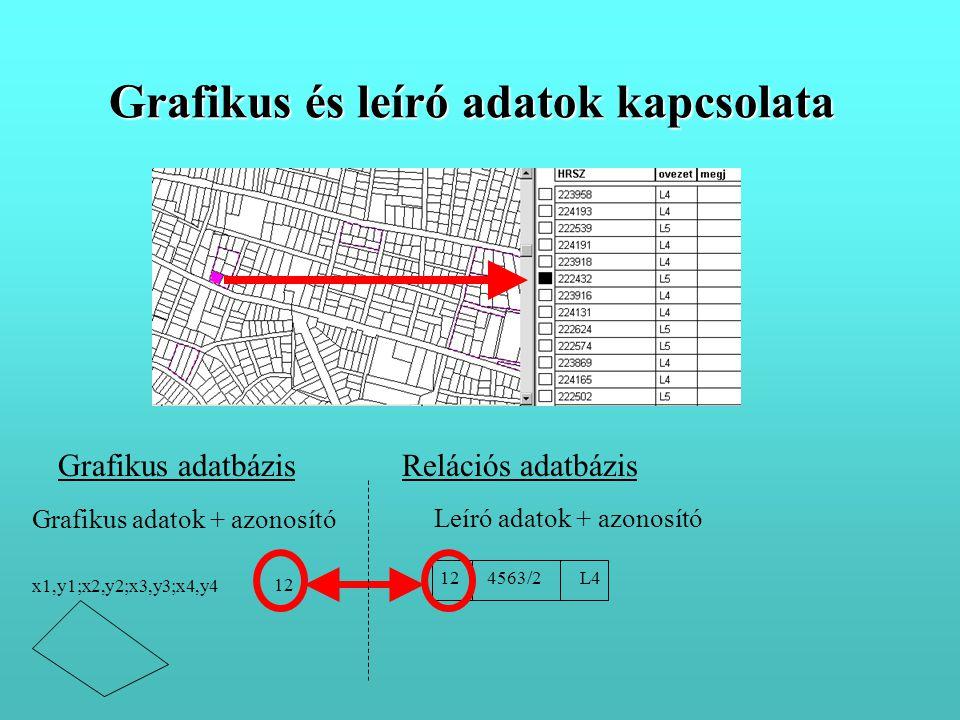 Grafikus és leíró adatok kapcsolata