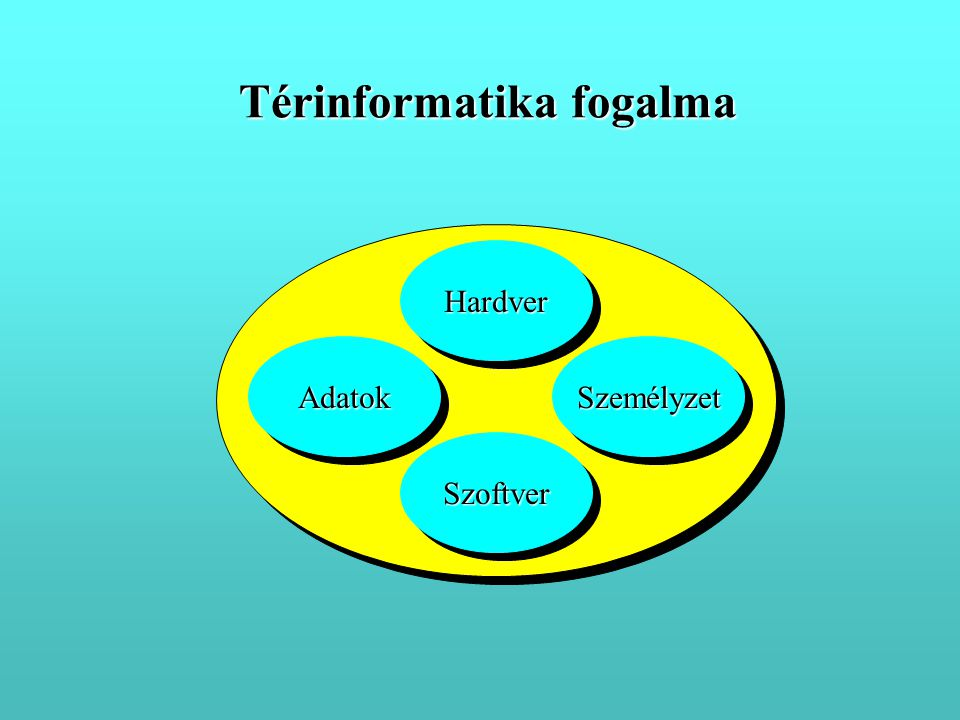 Térinformatika fogalma