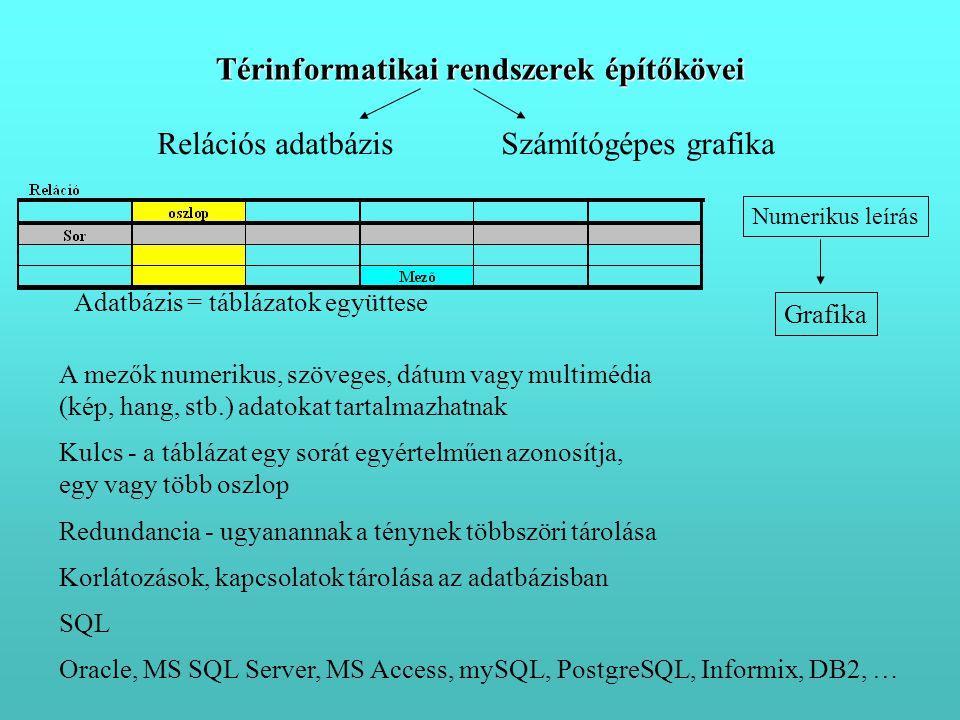 Térinformatikai rendszerek építőkövei