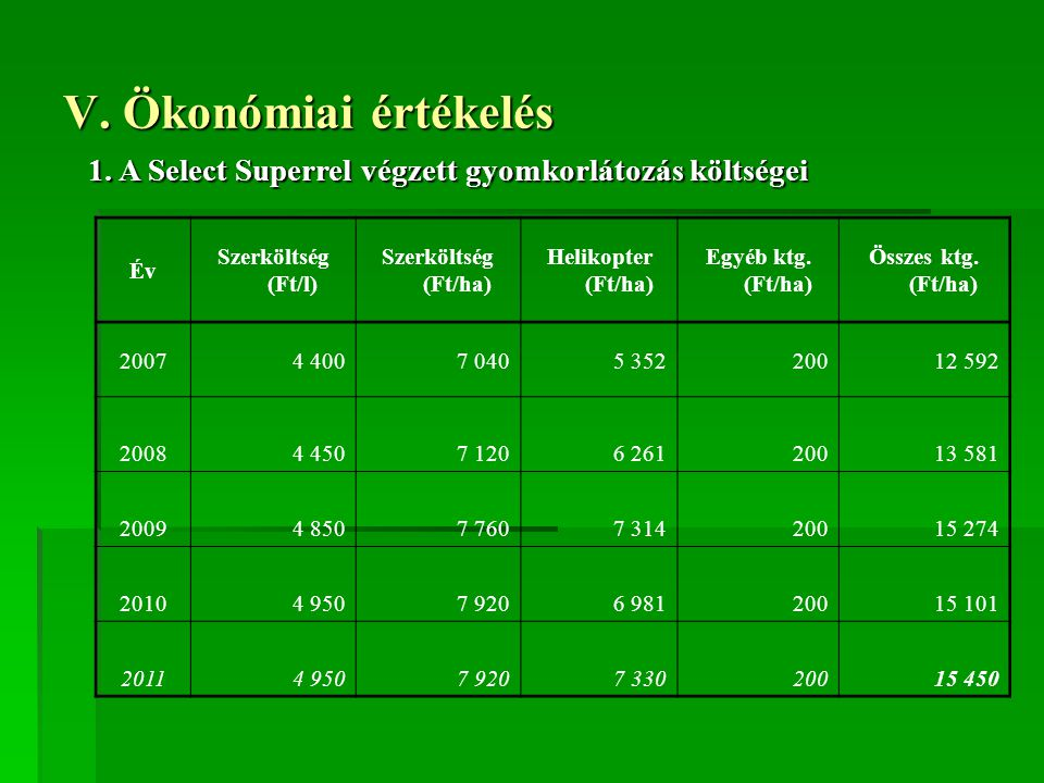 V. Ökonómiai értékelés 1. A Select Superrel végzett gyomkorlátozás költségei. Év. Szerköltség (Ft/l)