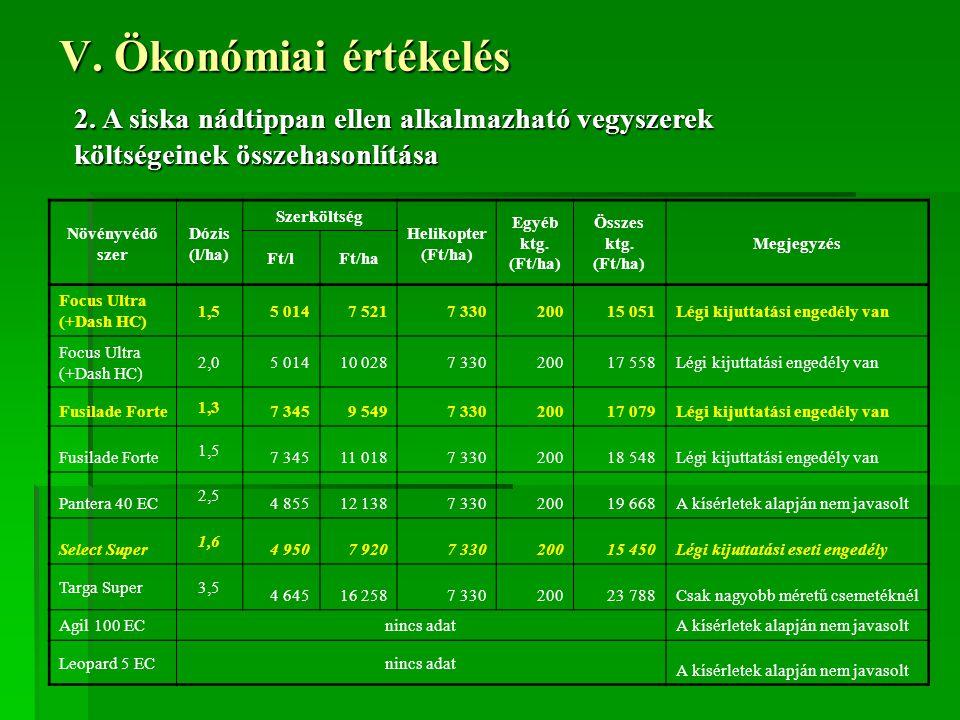 V. Ökonómiai értékelés 2. A siska nádtippan ellen alkalmazható vegyszerek költségeinek összehasonlítása.