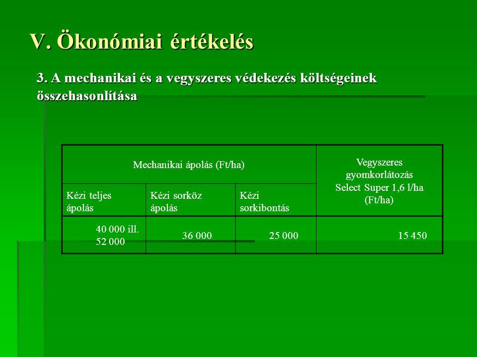 V. Ökonómiai értékelés 3. A mechanikai és a vegyszeres védekezés költségeinek összehasonlítása. Mechanikai ápolás (Ft/ha)