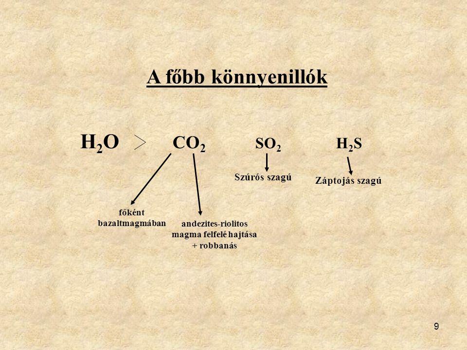 A főbb könnyenillók H2O CO2 SO2 H2S Szúrós szagú Záptojás szagú főként