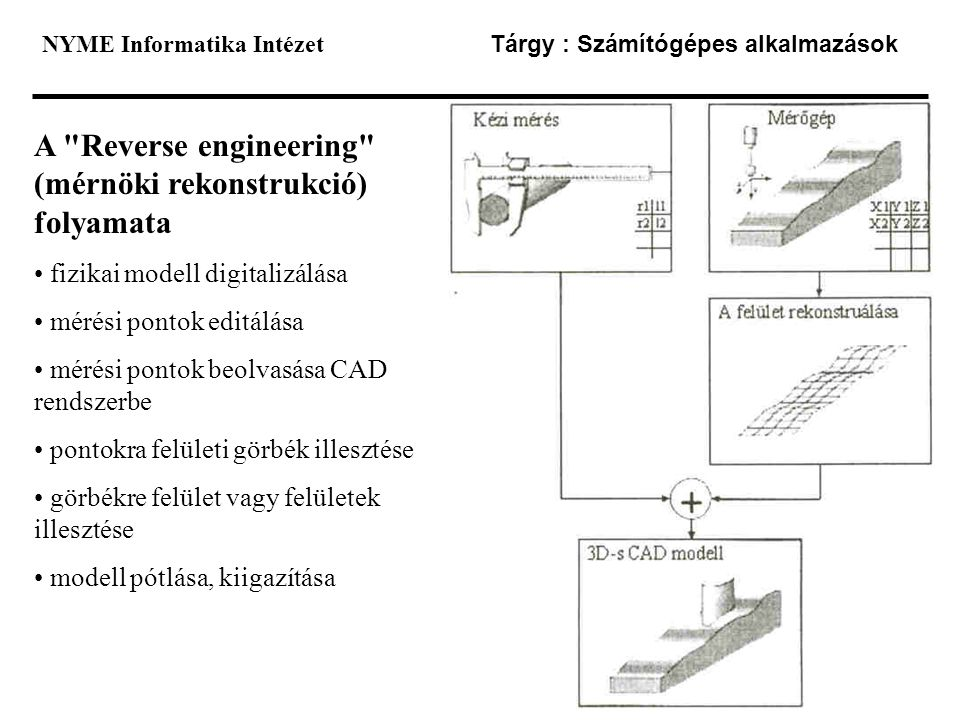 A Reverse engineering (mérnöki rekonstrukció) folyamata