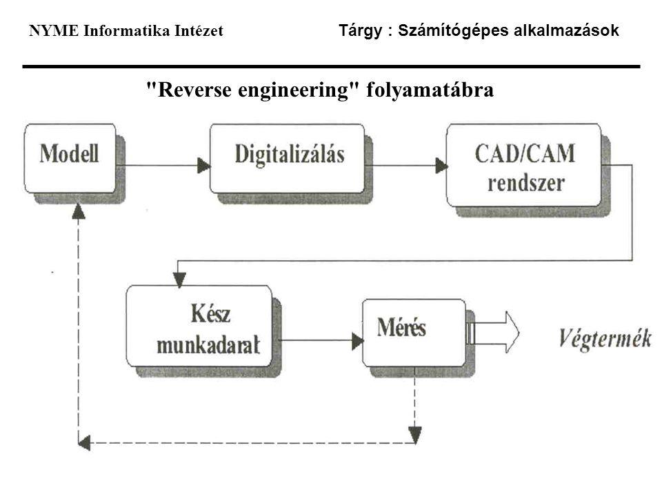 Reverse engineering folyamatábra