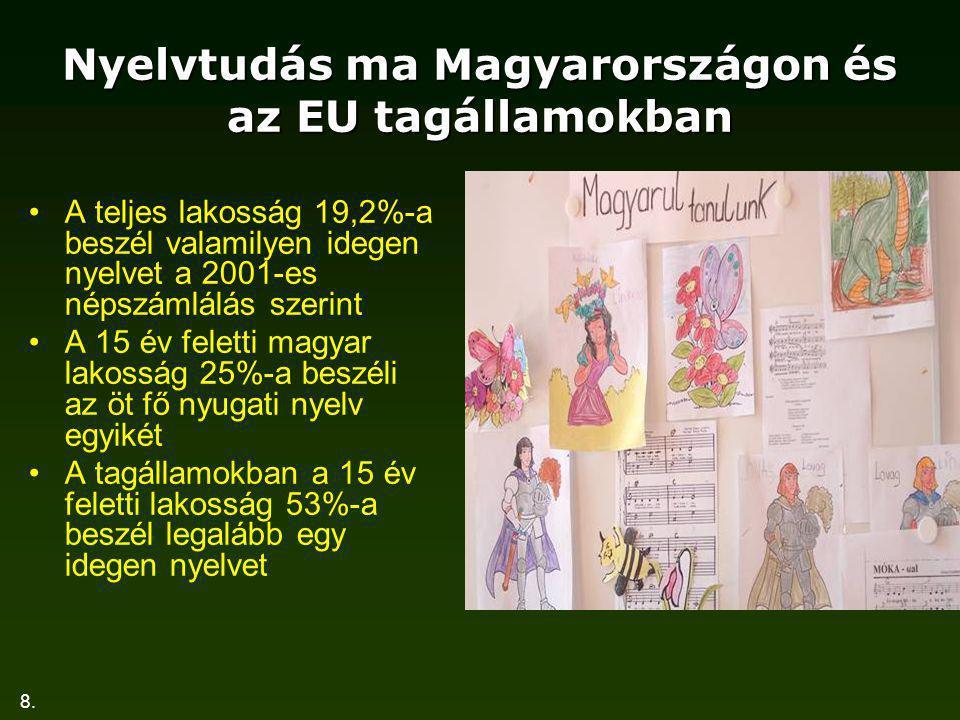 Nyelvtudás ma Magyarországon és az EU tagállamokban