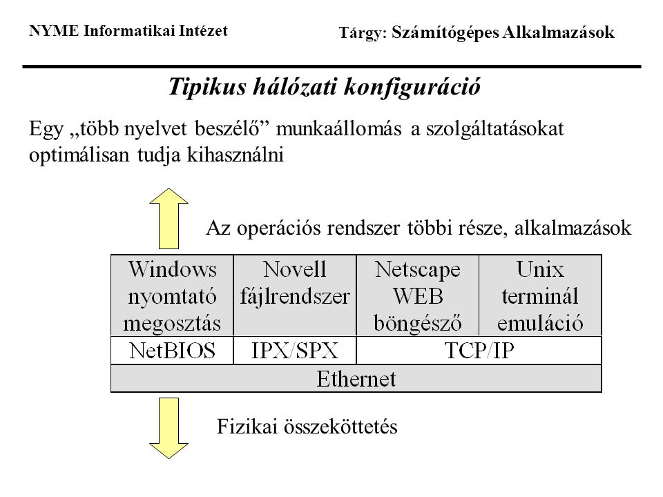 Tipikus hálózati konfiguráció