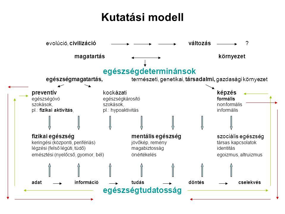 Kutatási modell egészségtudatosság evolúció, civilizáció változás
