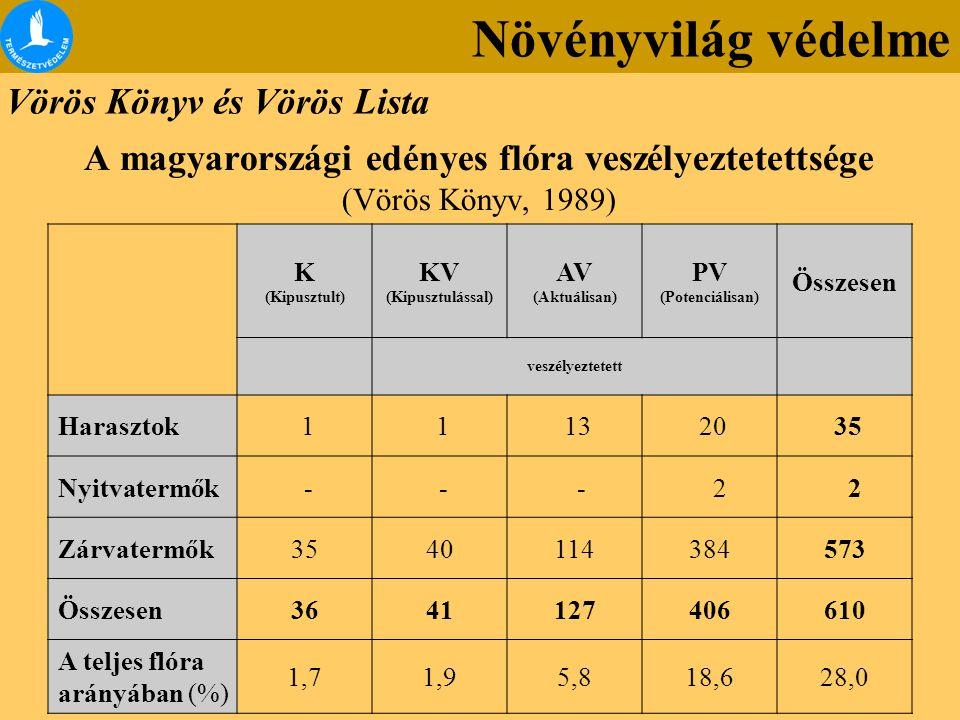 A magyarországi edényes flóra veszélyeztetettsége (Vörös Könyv, 1989)