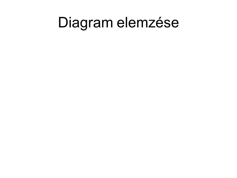 Diagram elemzése