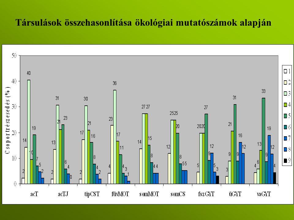 Társulások összehasonlítása ökológiai mutatószámok alapján