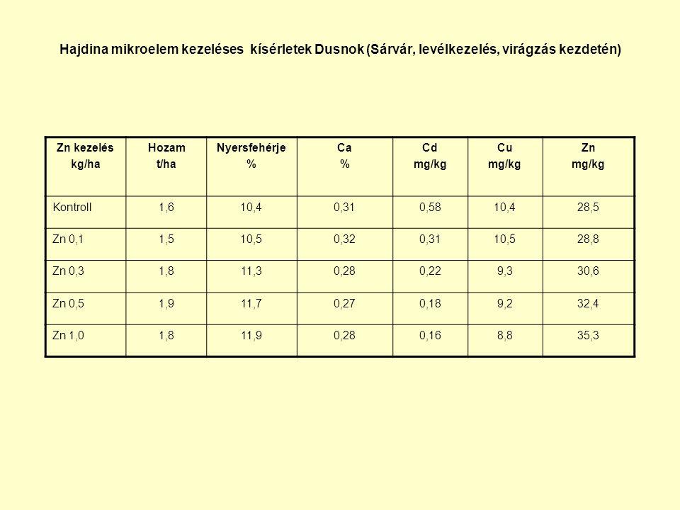 Hajdina mikroelem kezeléses kísérletek Dusnok (Sárvár, levélkezelés, virágzás kezdetén)