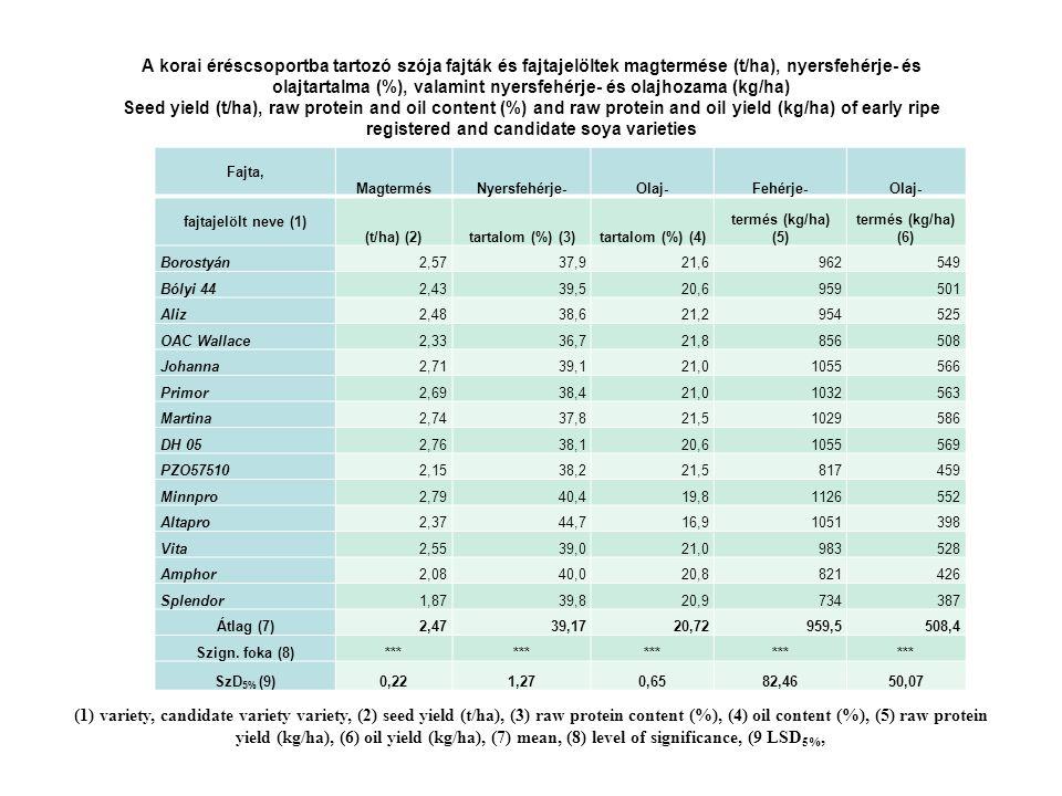 A korai éréscsoportba tartozó szója fajták és fajtajelöltek magtermése (t/ha), nyersfehérje- és olajtartalma (%), valamint nyersfehérje- és olajhozama (kg/ha) Seed yield (t/ha), raw protein and oil content (%) and raw protein and oil yield (kg/ha) of early ripe registered and candidate soya varieties