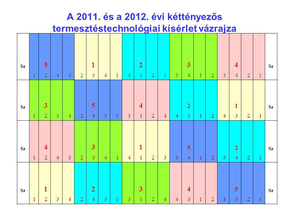 A 2011. és a 2012. évi kéttényezős termesztéstechnológiai kísérlet vázrajza