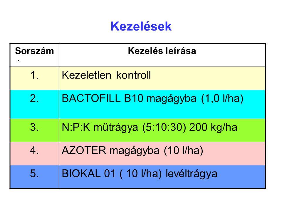 Kezelések 1. Kezeletlen kontroll 2. BACTOFILL B10 magágyba (1,0 l/ha)