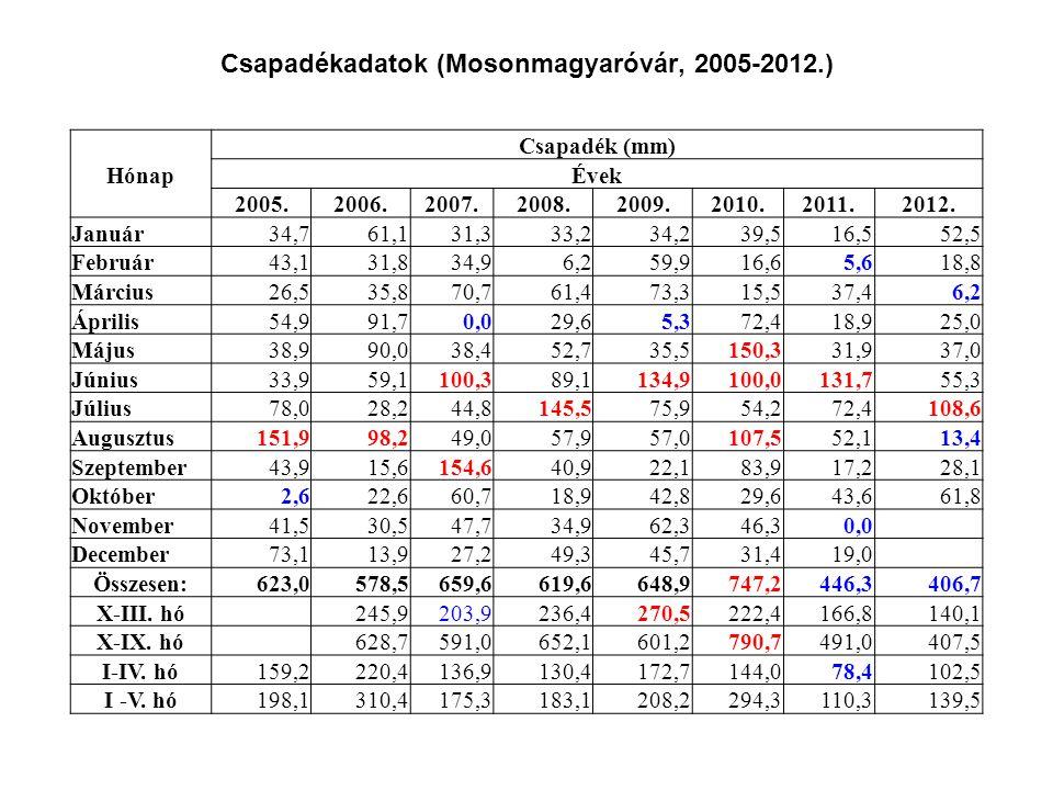Csapadékadatok (Mosonmagyaróvár, 2005-2012.)