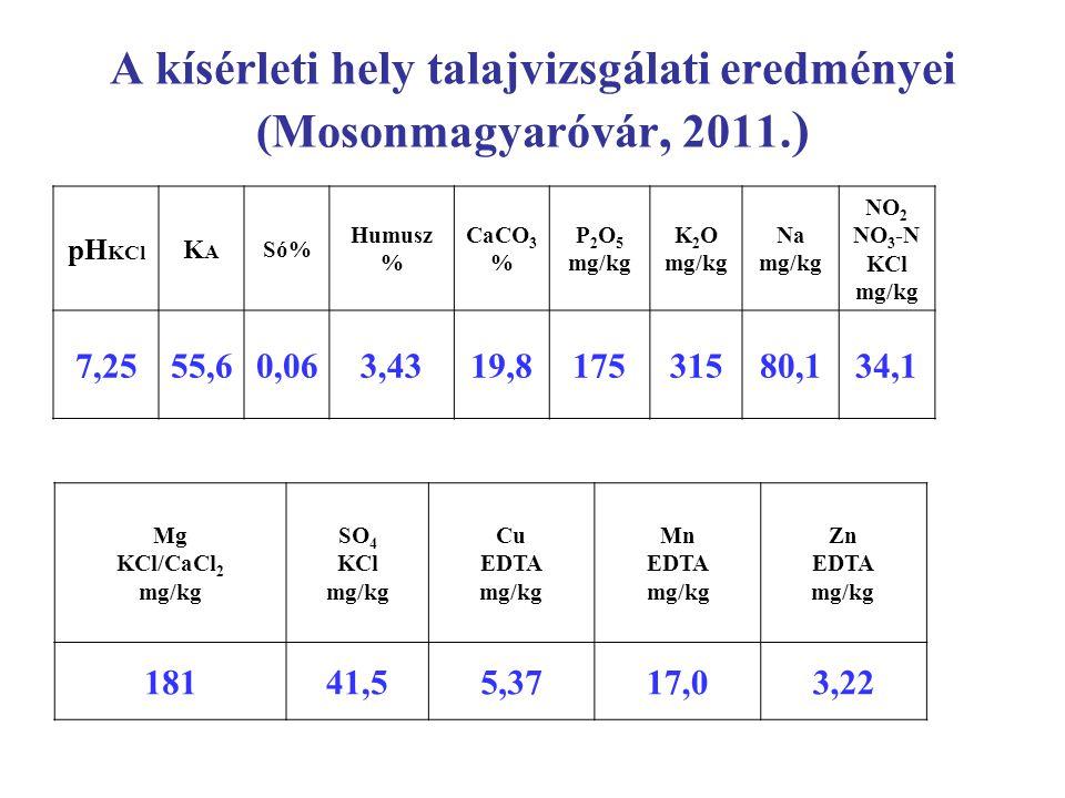 A kísérleti hely talajvizsgálati eredményei (Mosonmagyaróvár, 2011.)