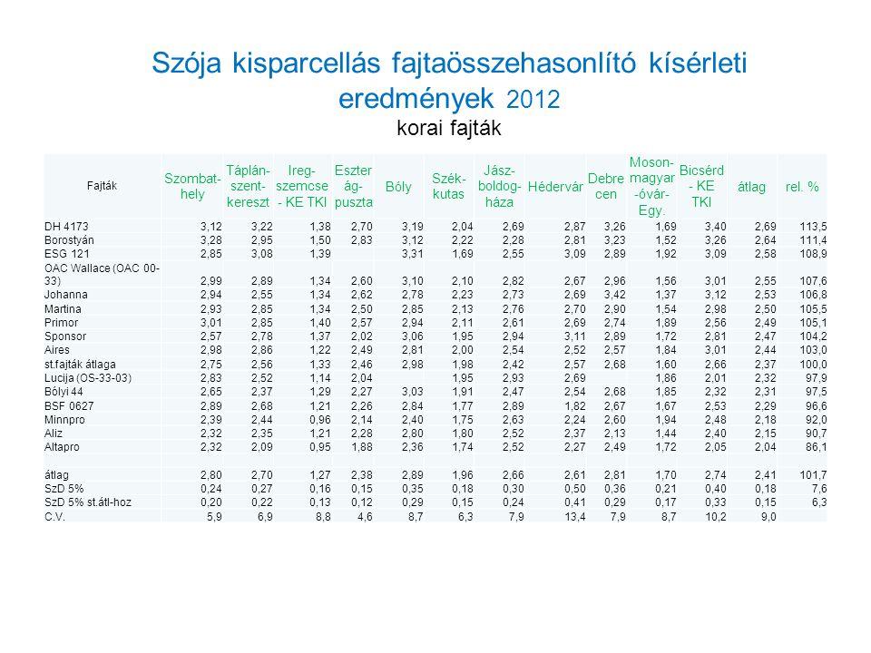 Szója kisparcellás fajtaösszehasonlító kísérleti eredmények 2012