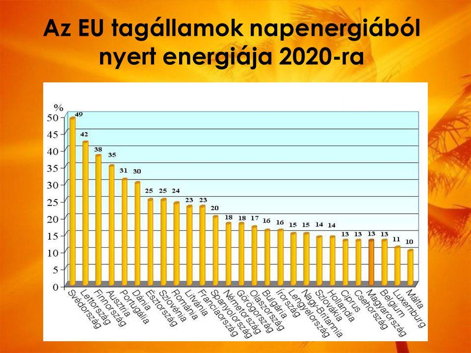 Az EU tagállamok napenergiából nyert energiája 2020-ra