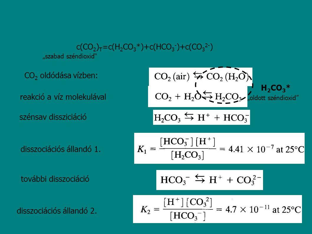 c(CO2)T=c(H2CO3*)+c(HCO3-)+c(CO32-)