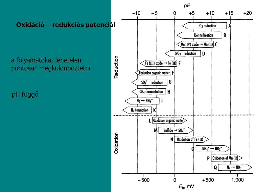 Oxidáció – redukciós potenciál