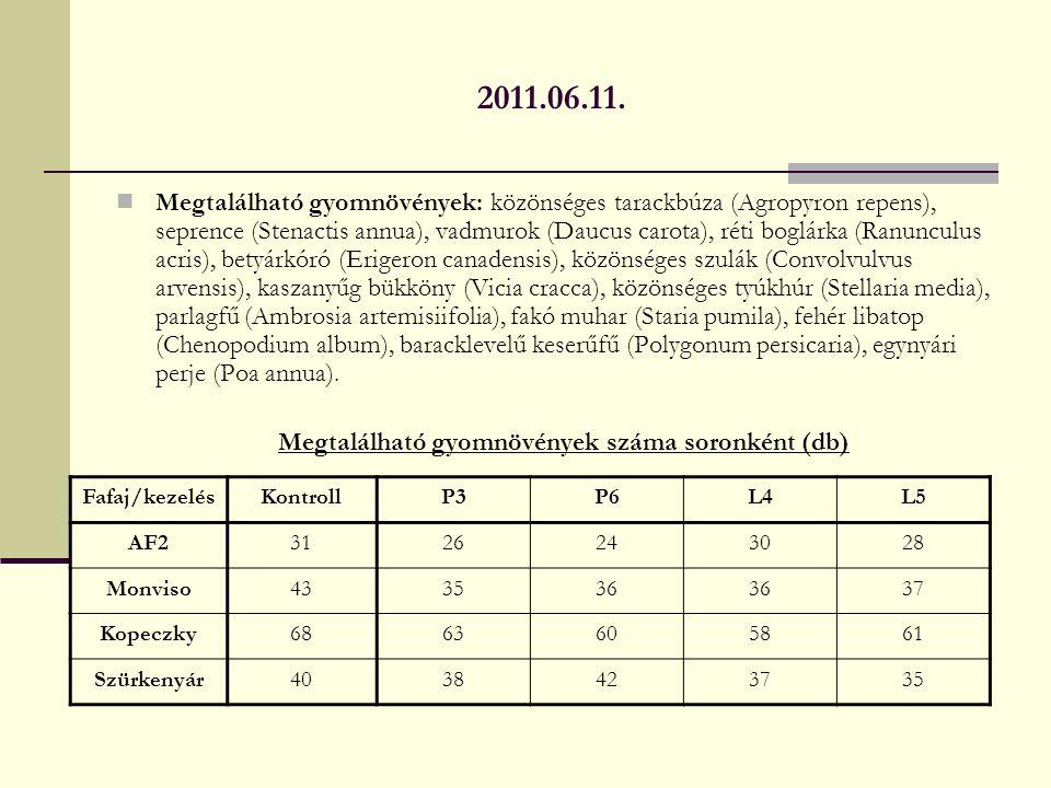 Megtalálható gyomnövények száma soronként (db)