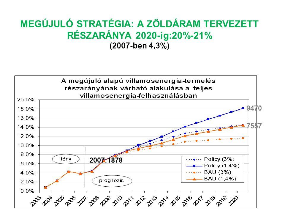 MEGÚJULÓ STRATÉGIA: A ZÖLDÁRAM TERVEZETT RÉSZARÁNYA 2020-ig:20%-21% (2007-ben 4,3%)