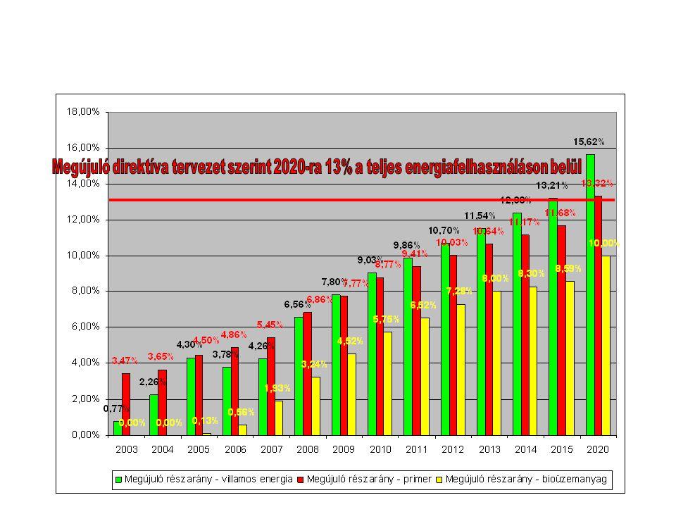 A megújuló energiaforrások részarányának várható fejlődése 2020-ig