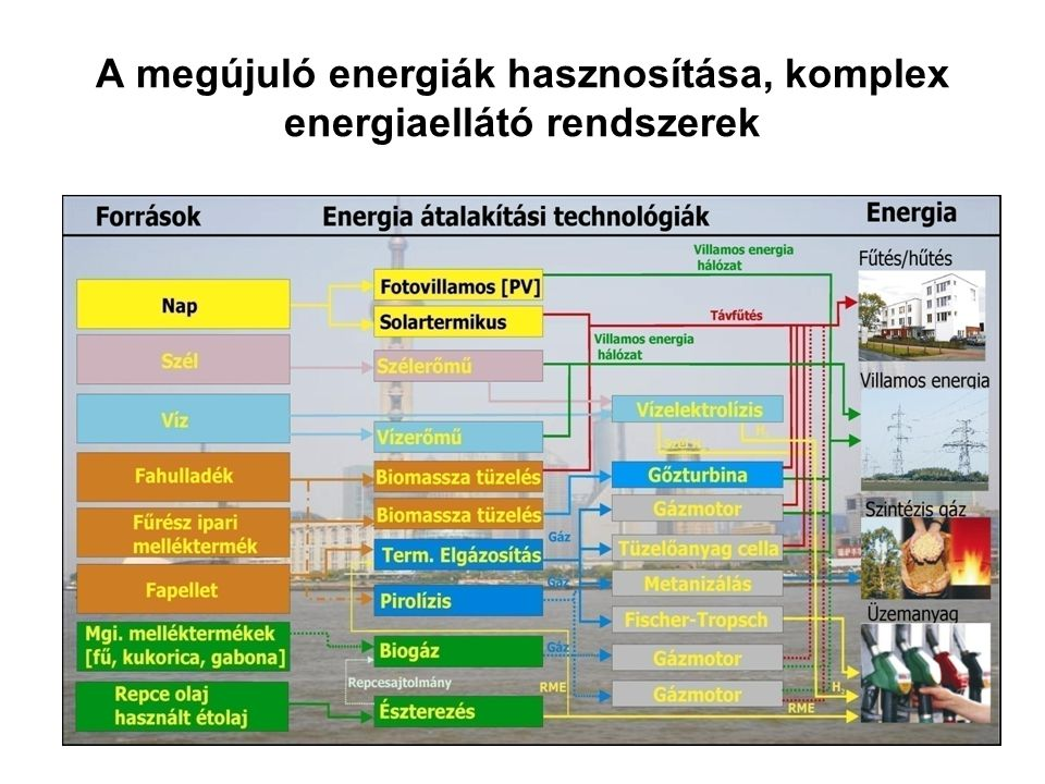 A megújuló energiák hasznosítása, komplex energiaellátó rendszerek