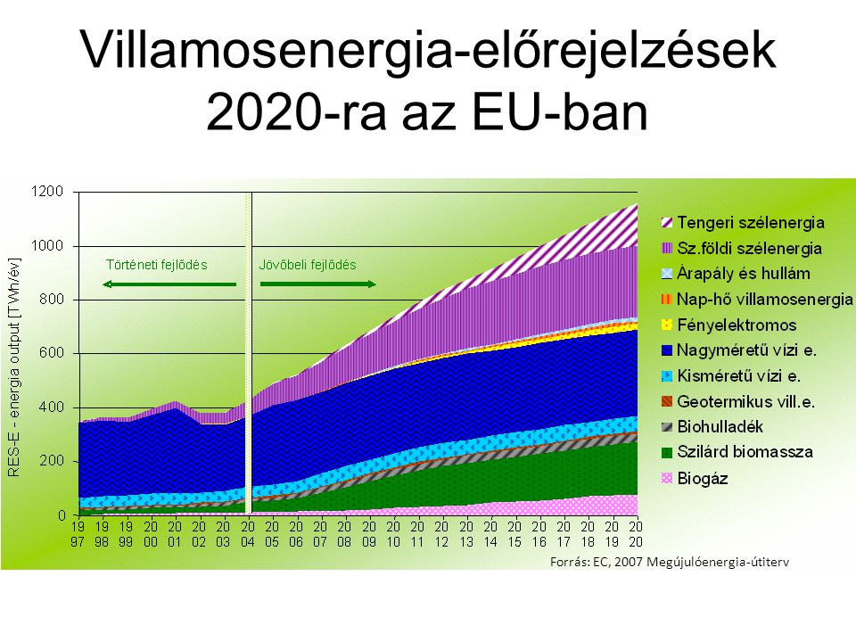 Villamosenergia-előrejelzések 2020-ra az EU-ban