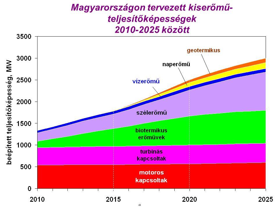 Magyarországon tervezett kiserőmű-teljesítőképességek 2010-2025 között