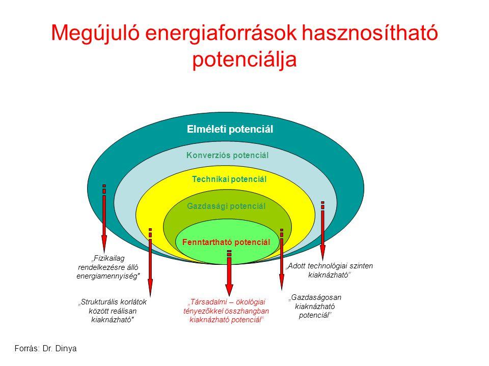 Megújuló energiaforrások hasznosítható potenciálja